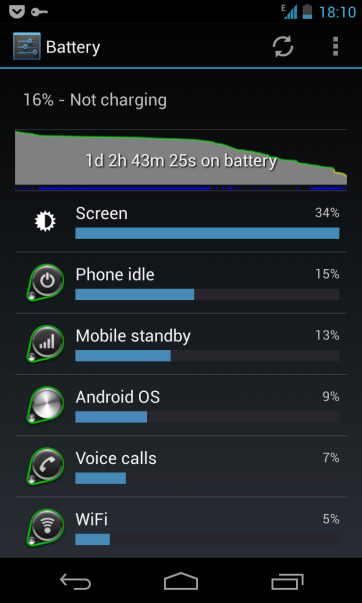 Nexus 4 Battery Usage